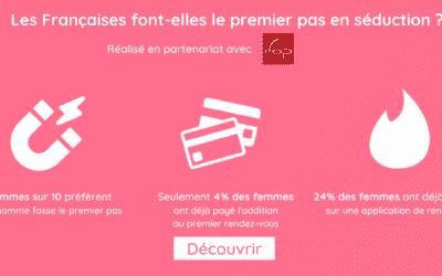 Séduction : 9 Françaises sur 10 préfèrent que l'homme fasse le premier pas [Etude IFOP]